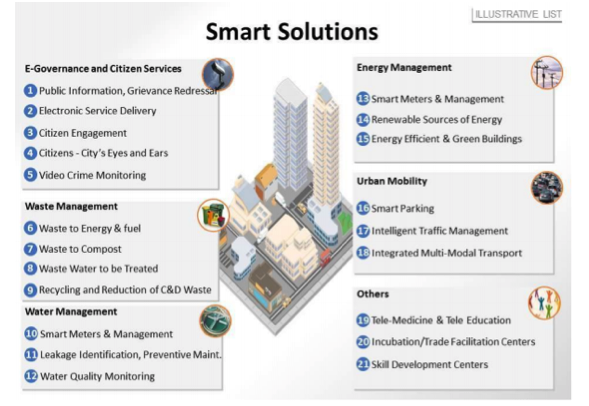 Smart-Solutions-New