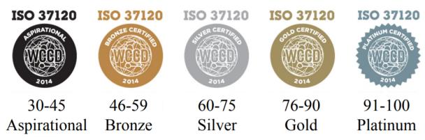 WCCD Smart City Certification