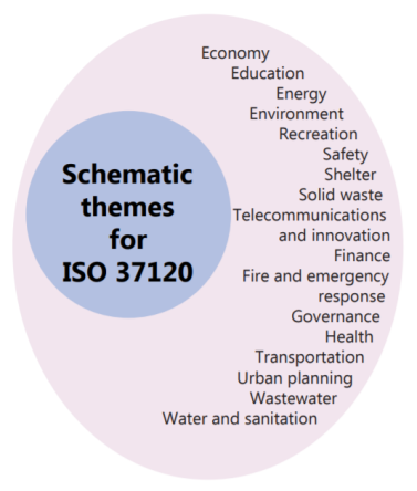 Schematic themes for ISO 37120