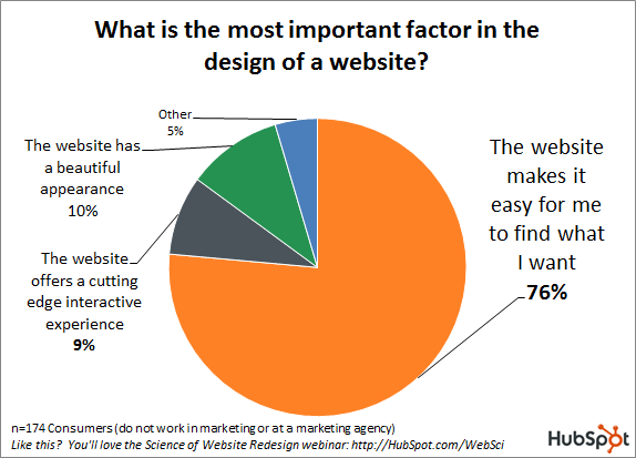 Website Design Priorities